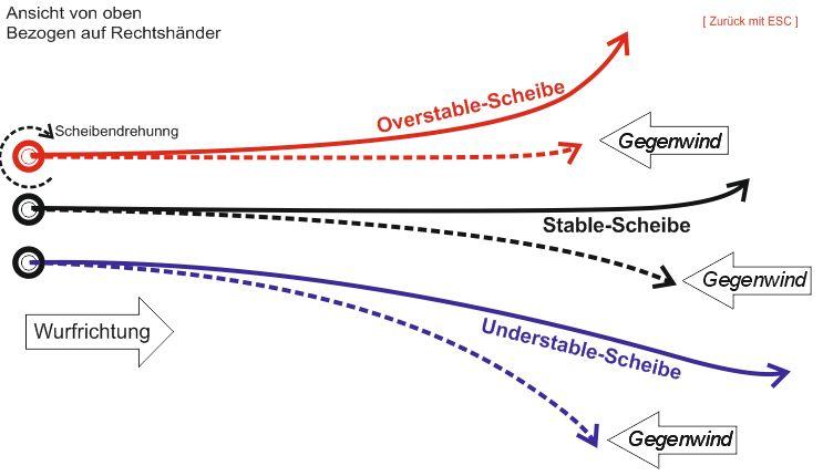 Grafik_Einfluss-Gegenwind