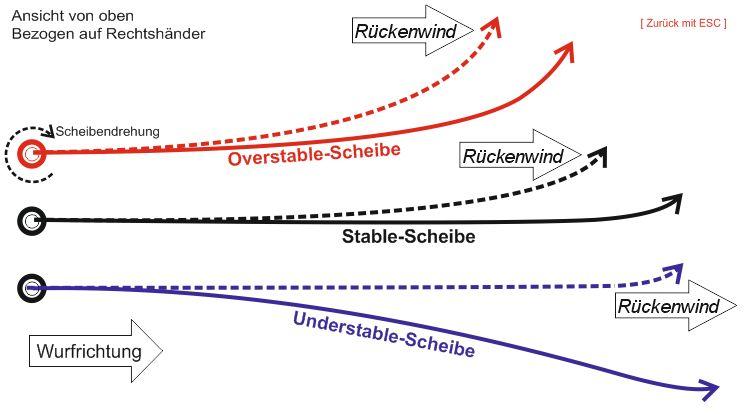 Grafik_Einfluss-Rückenwind