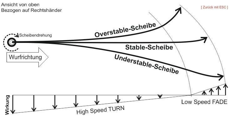 Grafik_Flugeigenschaften